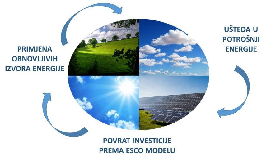 Financiranje projekata energetske učinkovitosti – ESCO model